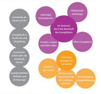 Gek 2011 leitbild grafik (1)